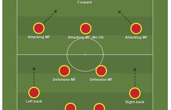 Sơ đồ chiến thuật bóng đá 4-2-3-1   VUA PHÁ LƯỚI