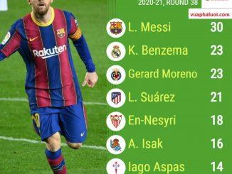 Messi dành danh hiệu vua phá lưới La Liga 2020-2021 với 30 bàn thăng